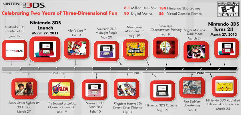 Nintendo celebrates the 3DS with an infographic